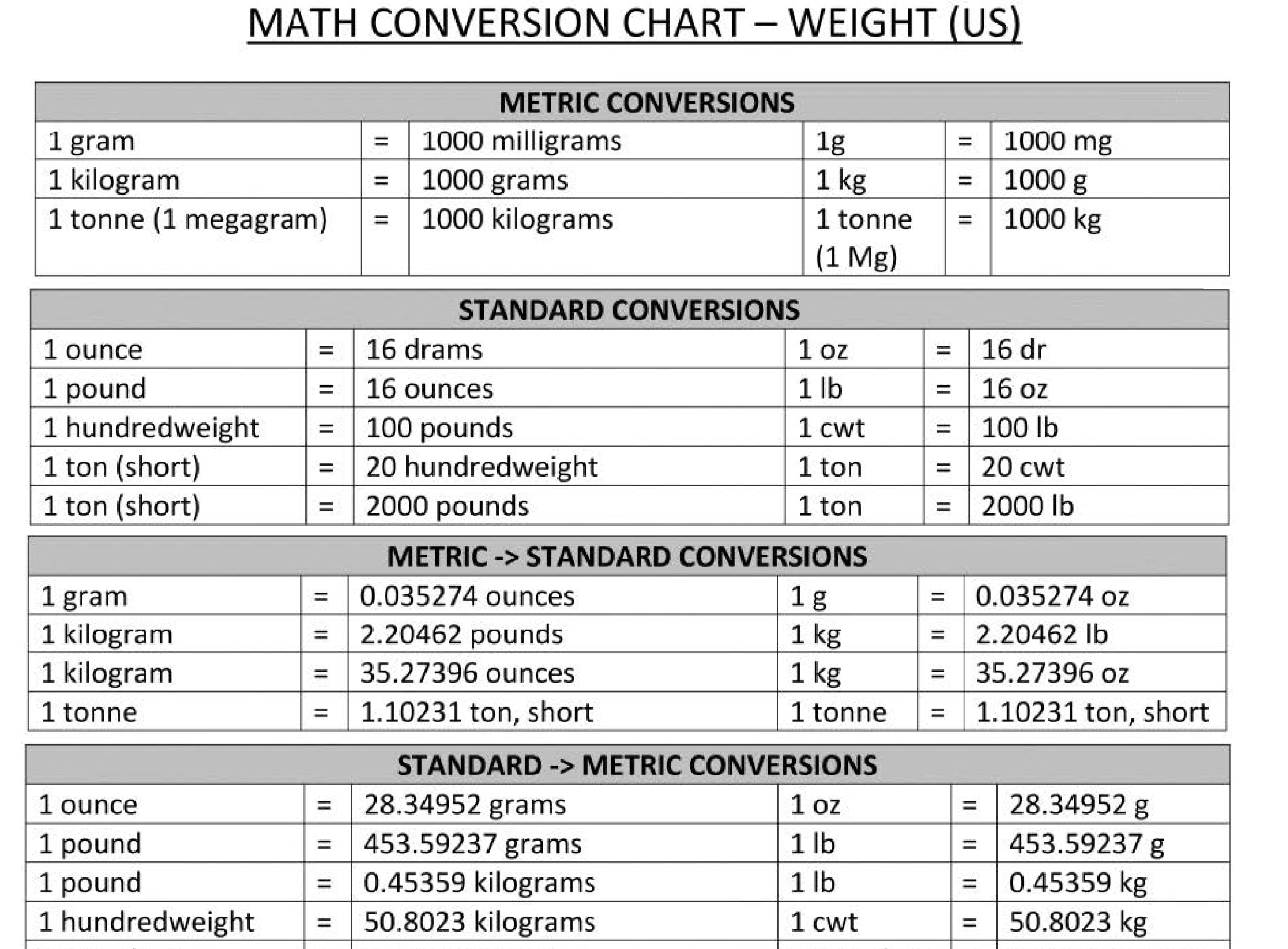 conversion charts for metric to standard Klise.thegreaterchurch.co