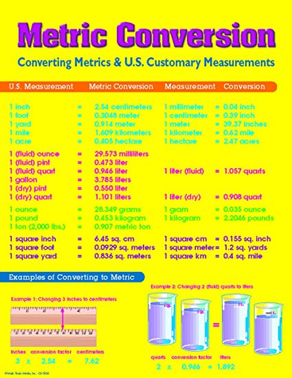 Amazon.com: Carson Dellosa Mark Twain Metric Conversion Chart