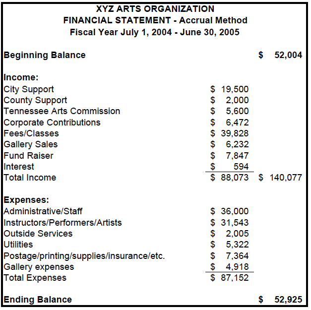Example Financial Statements Tennessee Arts Commission