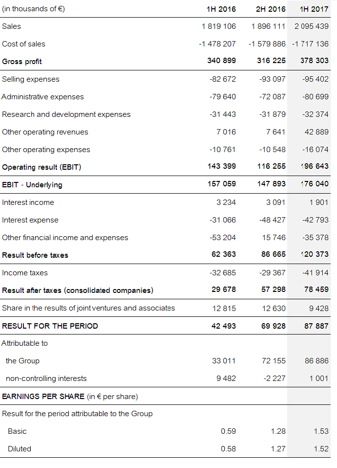 financial statement Dorit.mercatodos.co