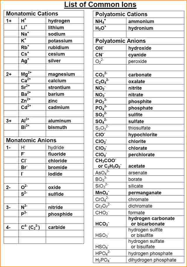 Poly Atomic Ions Chart. Polyatomic Ion Names And Symbols Ion Names