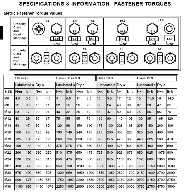 EZ Read Bolt Torque Chart Metric | GTSparkplugs