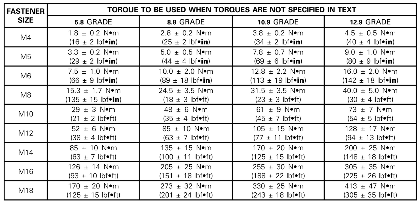 torque chart Bindrdn.waterefficiency.co