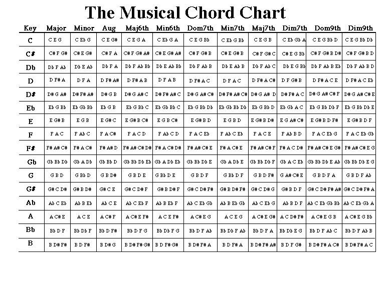 Music Chord Chart | Guitar theory | Pinterest | Chart, Music