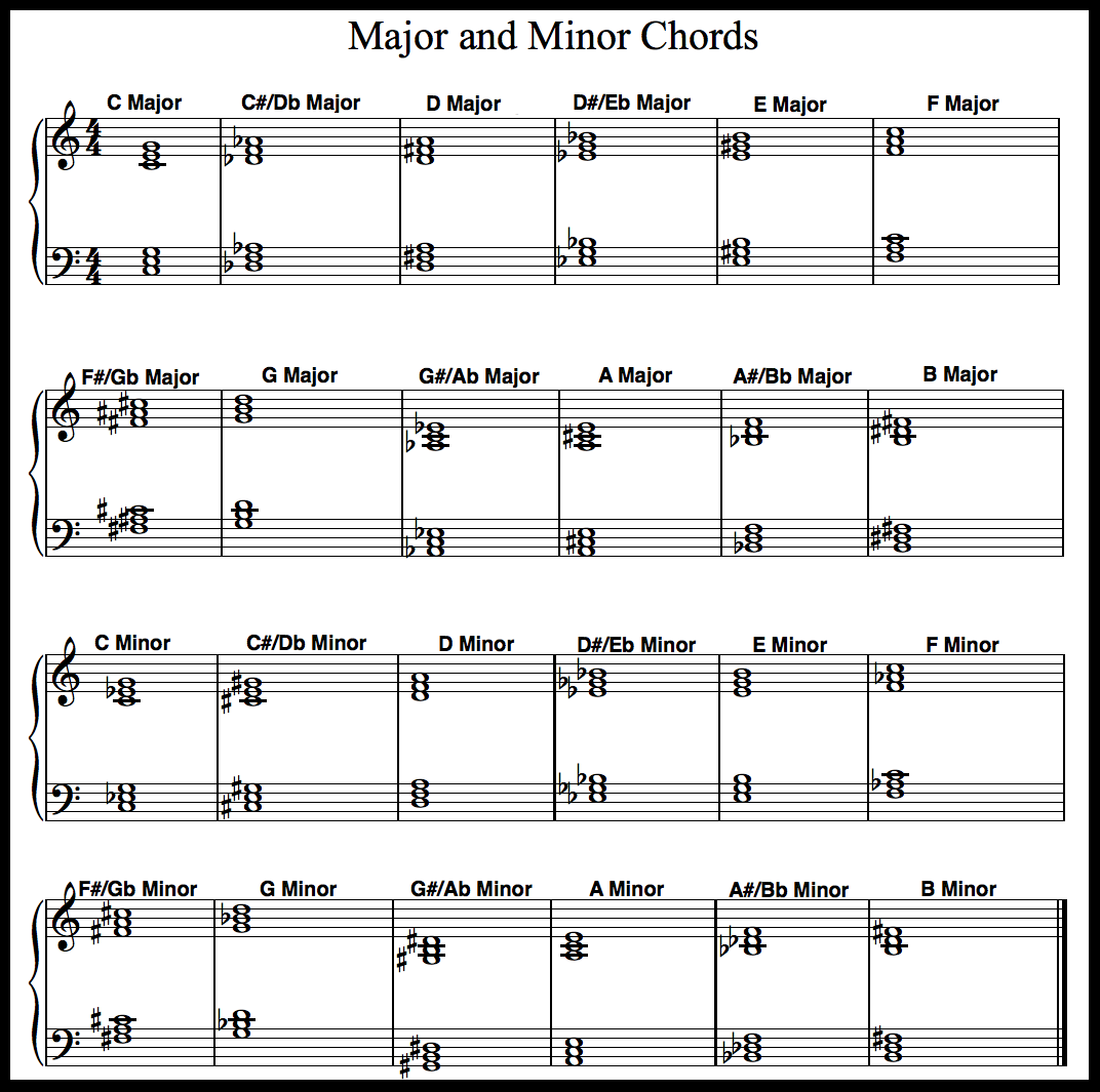 Printable #piano Chord Chart for major and minor chords. Including