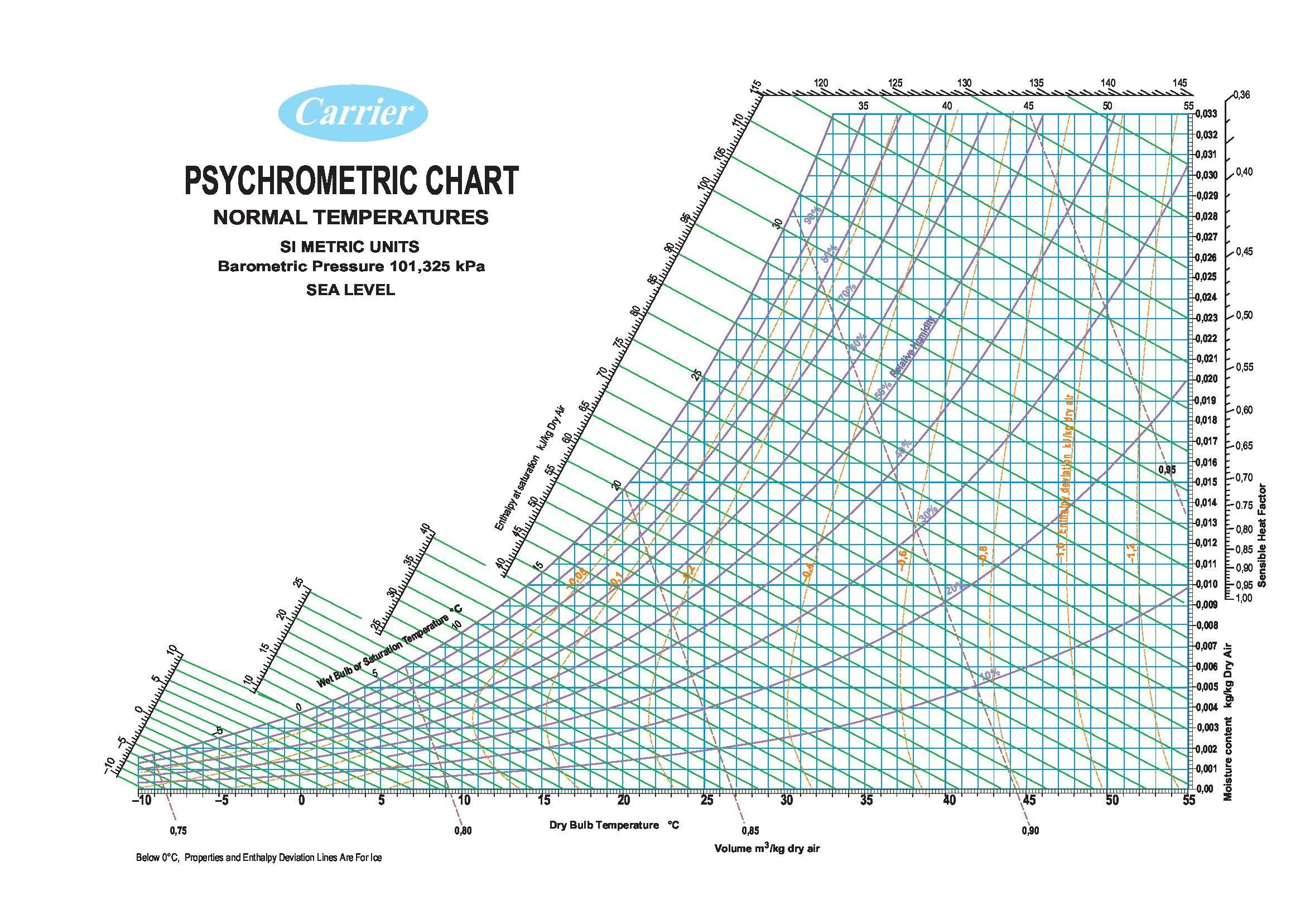 Psychrometric Chart Barometric Pressure 29.921 inches of Mercury