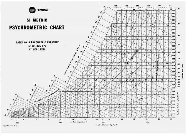 Carrier Psychrometric Chart Pdf 20325472150 vfix365.us