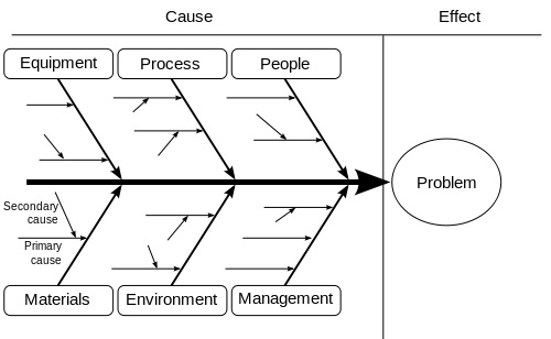 Root Cause Analysis YouTube