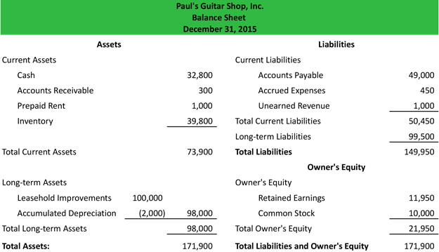 accounts balance sheet Kleo.beachfix.co