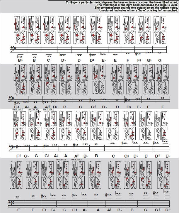 Bassoon Fingering Chart ohmusic