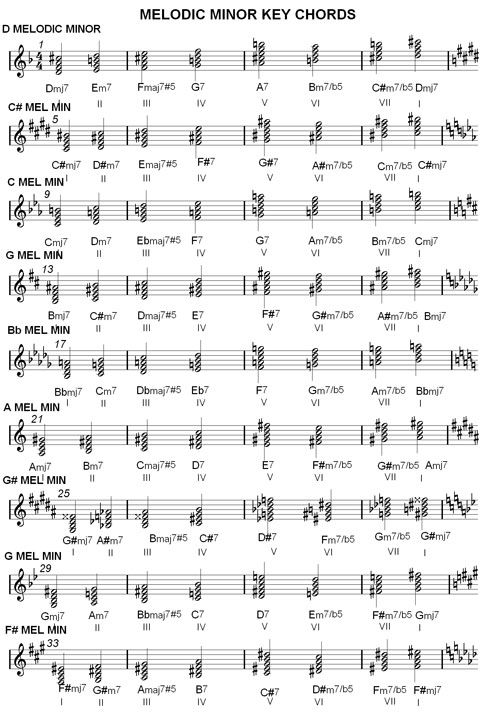 Chord Charts & Music Scale Harmonization : Major & Minor Keys