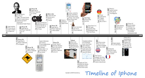 Timeline Examples Lessons Tes Teach
