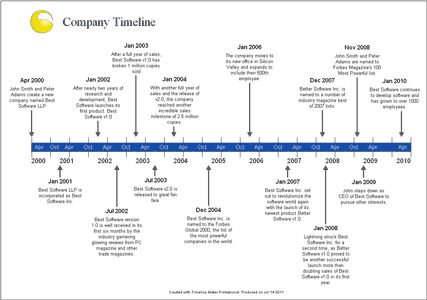 examples of time lines Kleo.beachfix.co