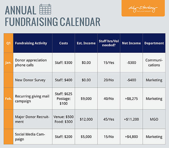 Fundraising Plan Template | Aly Sterling Philanthropy