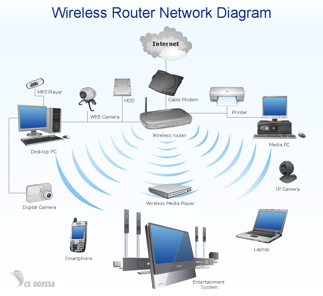 Home Area Network | Quickly Create High quality Home Area Network