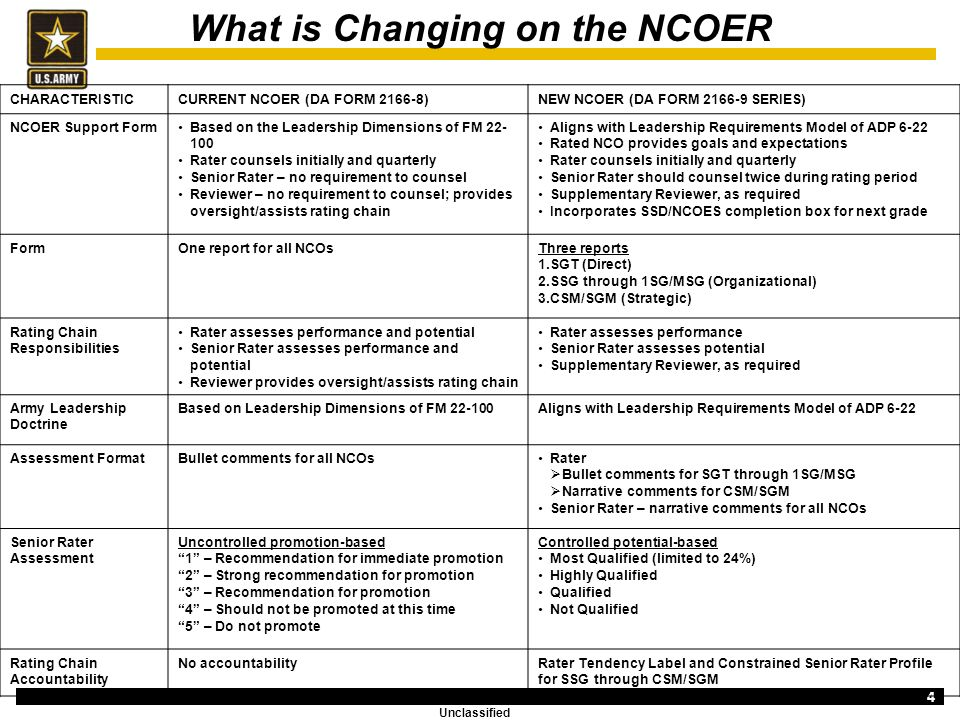 new-ncoer-support-form-examples-what-is-changing-on-the-ncoer One Page Resume Format In Ppt on format examples, template for word, cv economist top, format for freshers,