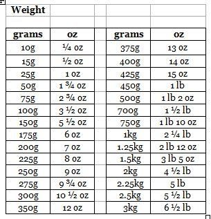 Weight Conversion Chart