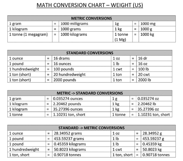 weight measurement table Kleo.beachfix.co